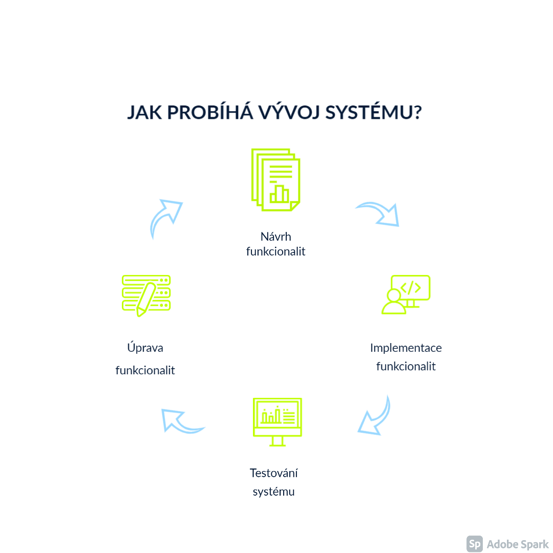 vývoj firemního informačního systému, vývoj webové stránky, vývoj mobilní aplikace